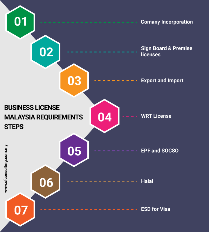 Business license Malaysia steps