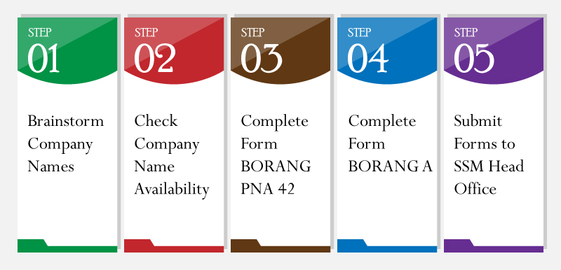 SSM offline Registration Process in Malaysia