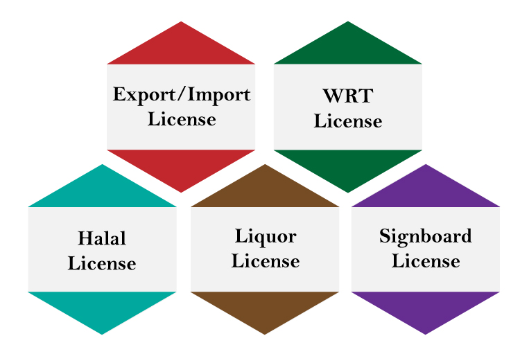 Types of business license to operate a business in Malaysia