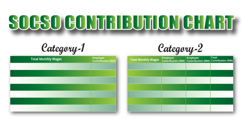 SOCSO Contribution chart