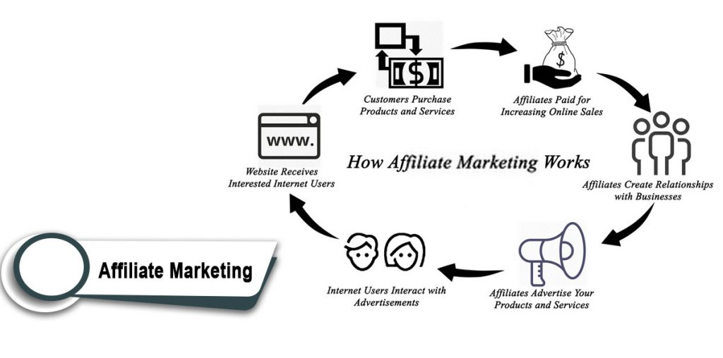 Affiliate Marketing business in Malaysia